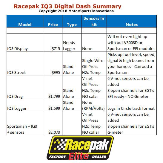 Racepak Udx Iq3 Display Dash
